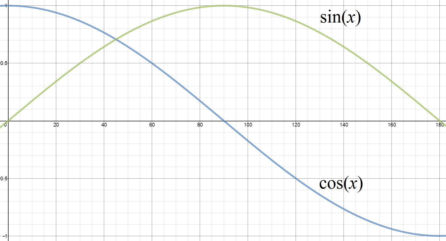 CC-CosineGraph.png