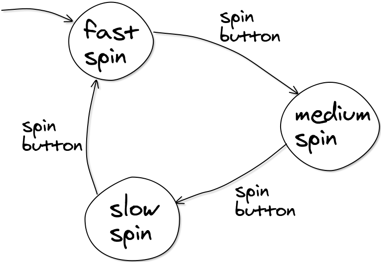 FL-fsa-spin-speed-example.png
