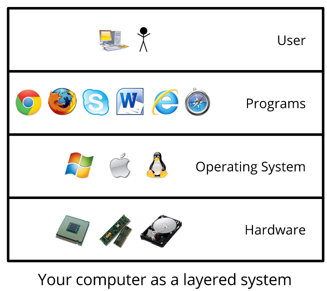 SE-computer-layers.png