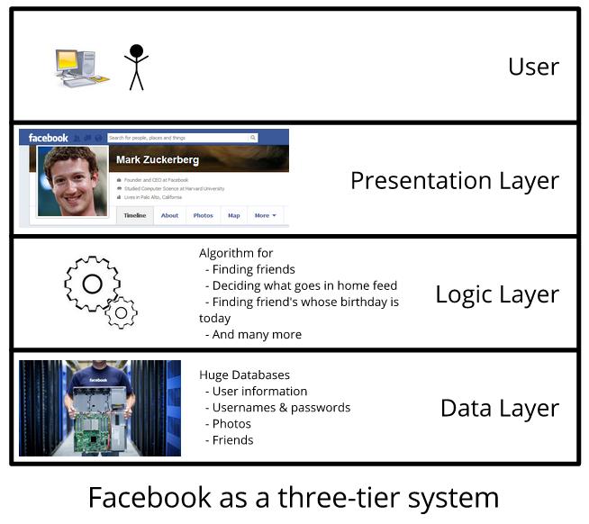 SE-facebook-system.png