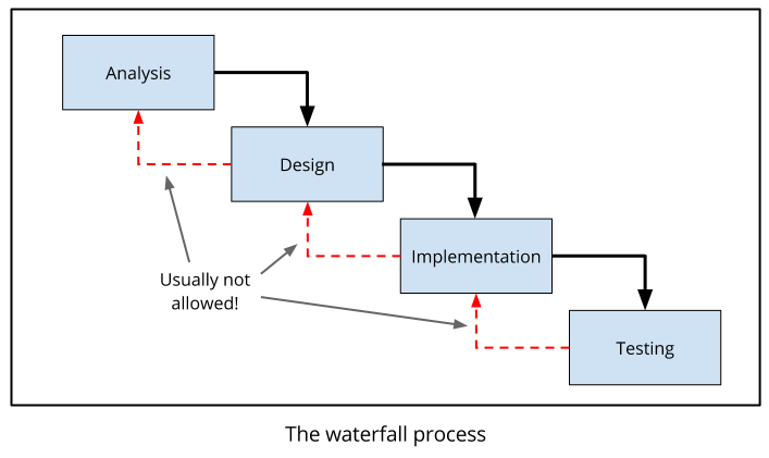 SE-waterfall-diagram.png